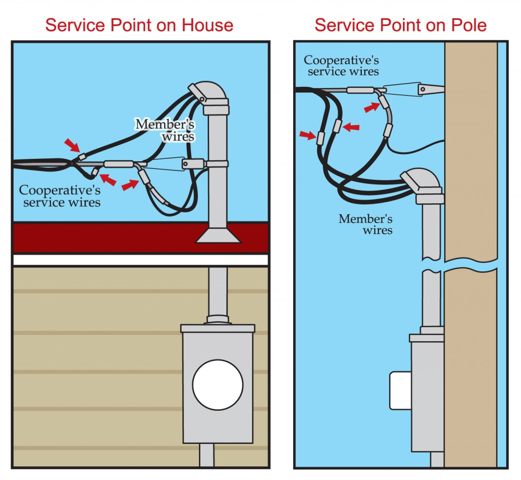 Adams Electric Cooperative | Service Point